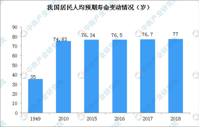 中国人均预期寿命达77岁 加剧了中国养老压力